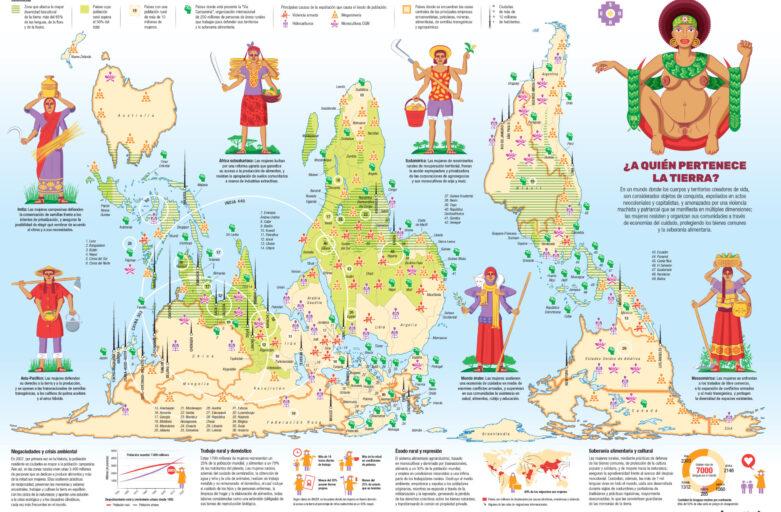 """""""¿A quién pertenece la tierra?"""" - Este mapamundi releva el trabajo de las mujeres rurales y campesinas, unas 1.700 millones en todo el planeta, quienes además de producir el 70% de los alimentos que consumimos, resisten y se organizan en sus comunidades."""